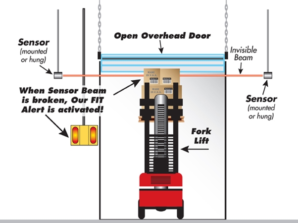 Overhead Forklift Collision FIT Package 1 FIT Package 1, FIT Package 1, Collision Awareness, Collision Safety, Safety Products, Forklift Safety, Warehouse Safety, Collision Awareness